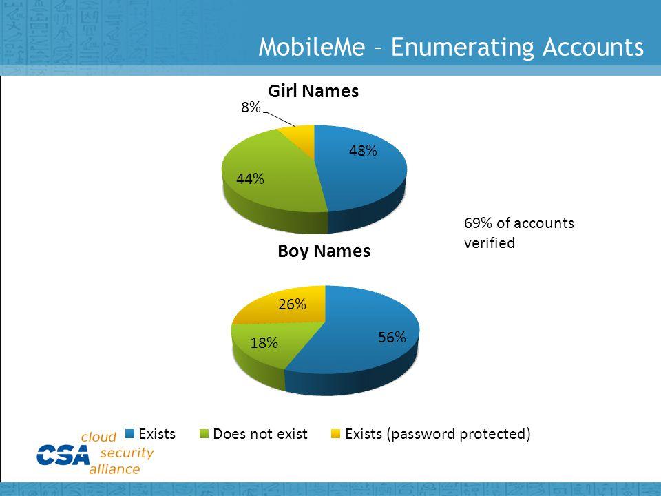 69% of accounts verified