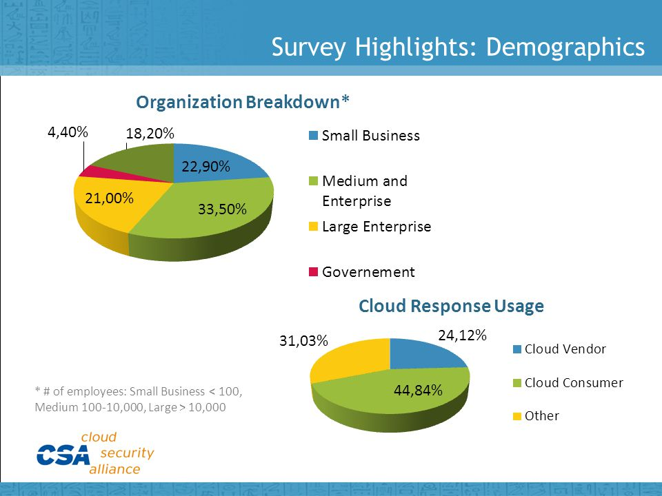 Survey Highlights: Demographics * # of employees: Small Business 10,000