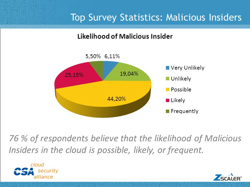 Top Survey Statistics: Malicious Insiders 76 % of respondents believe that the likelihood of Malicious Insiders in the cloud is possible, likely, or frequent.