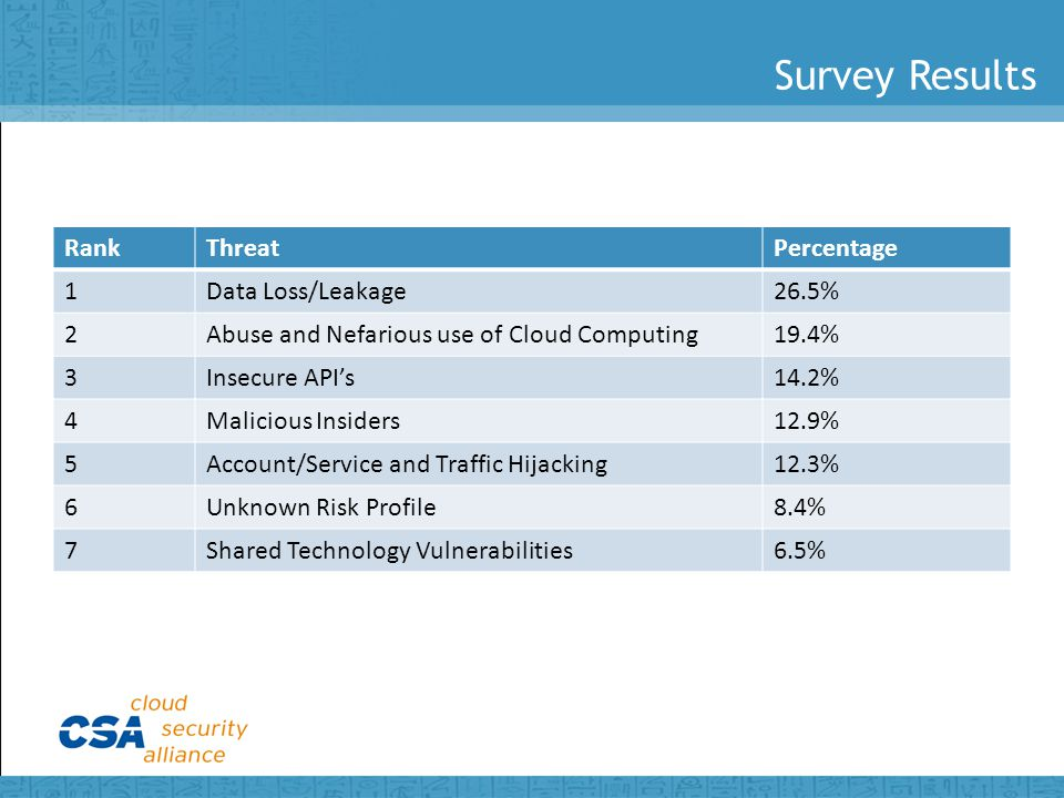 Survey Results RankThreatPercentage 1Data Loss/Leakage26.5% 2Abuse and Nefarious use of Cloud Computing19.4% 3Insecure API's14.2% 4Malicious Insiders12.9% 5Account/Service and Traffic Hijacking12.3% 6Unknown Risk Profile8.4% 7Shared Technology Vulnerabilities6.5%