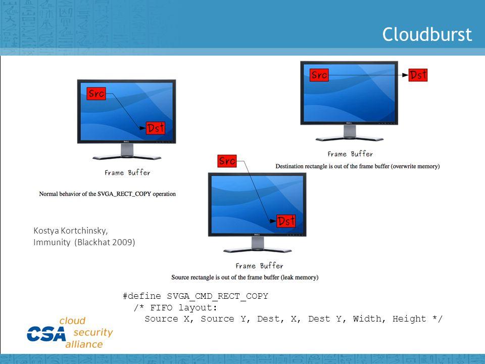 Cloudburst Kostya Kortchinsky, Immunity (Blackhat 2009) #define SVGA_CMD_RECT_COPY /* FIFO layout: Source X, Source Y, Dest, X, Dest Y, Width, Height */