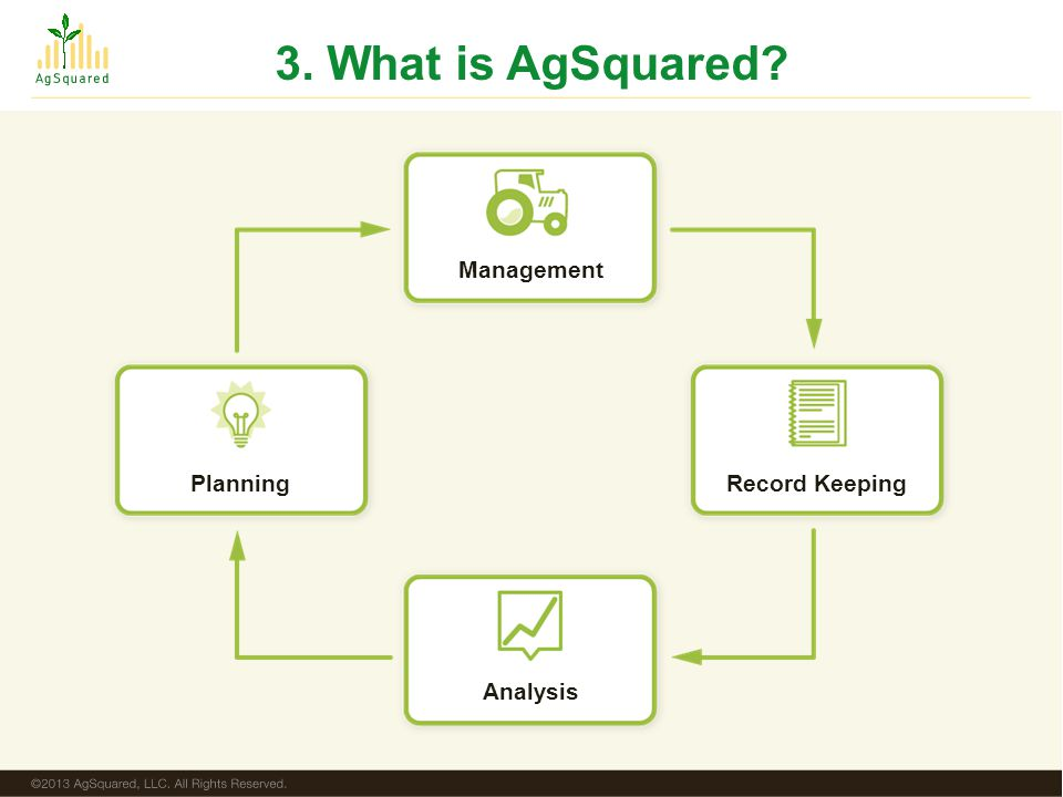 Management Analysis PlanningRecord Keeping 3. What is AgSquared?