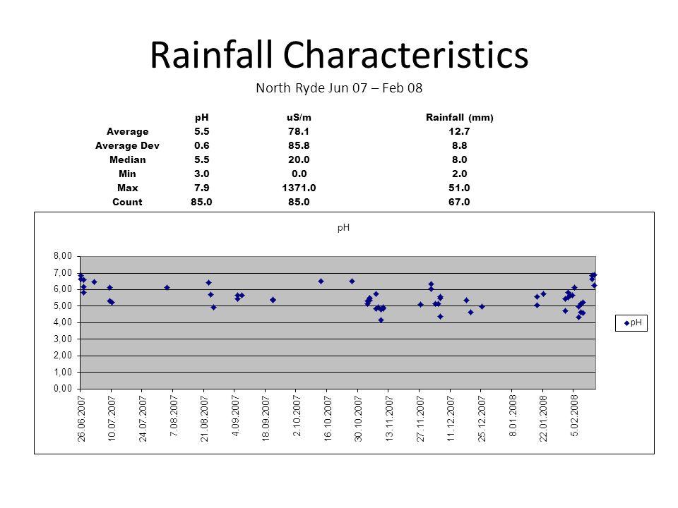 Rainfall Characteristics North Ryde Jun 07 – Feb 08 pHuS/mRainfall (mm) Average5.578.112.7 Average Dev0.685.88.8 Median5.520.08.0 Min3.00.02.0 Max7.91
