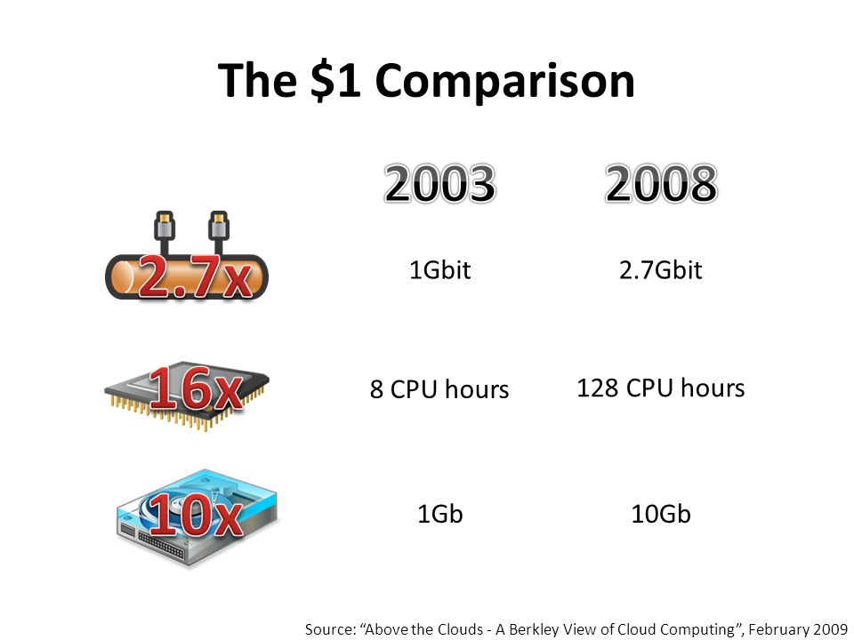 The $1 Comparison Source: Above the Clouds - A Berkley View of Cloud Computing , February 2009 1Gbit2.7Gbit 8 CPU hours 128 CPU hours 1Gb10Gb