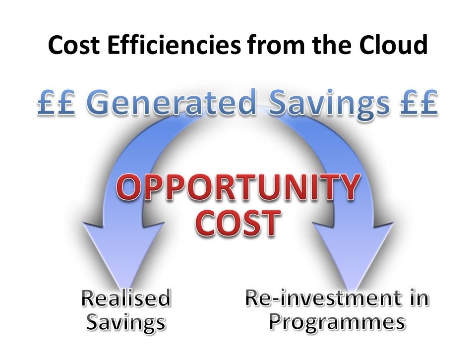 Cost Efficiencies from the Cloud