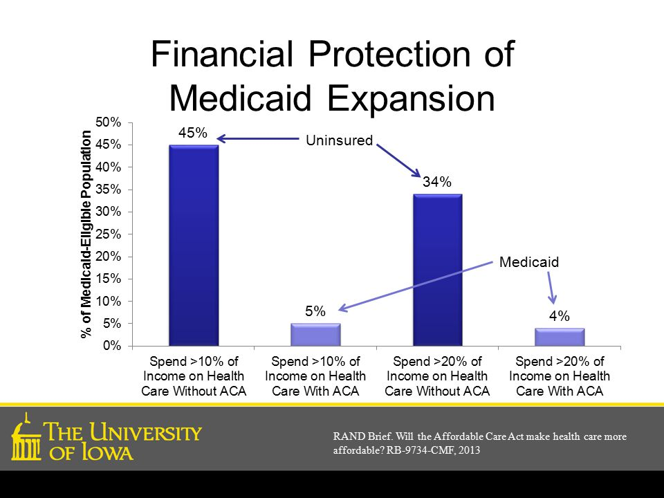 Financial Protection of Medicaid Expansion RAND Brief.