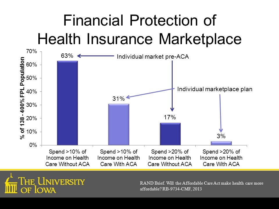 Financial Protection of Health Insurance Marketplace RAND Brief.