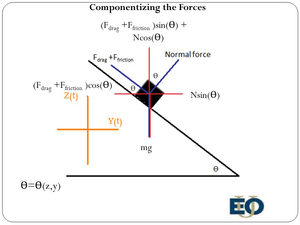 Ѳ Ѳ Nsin( Ѳ ) Ncos( Ѳ ) (F drag +F friction )sin( Ѳ ) + (F drag +F friction )cos( Ѳ ) mg Componentizing the Forces Ѳ = Ѳ (z,y)
