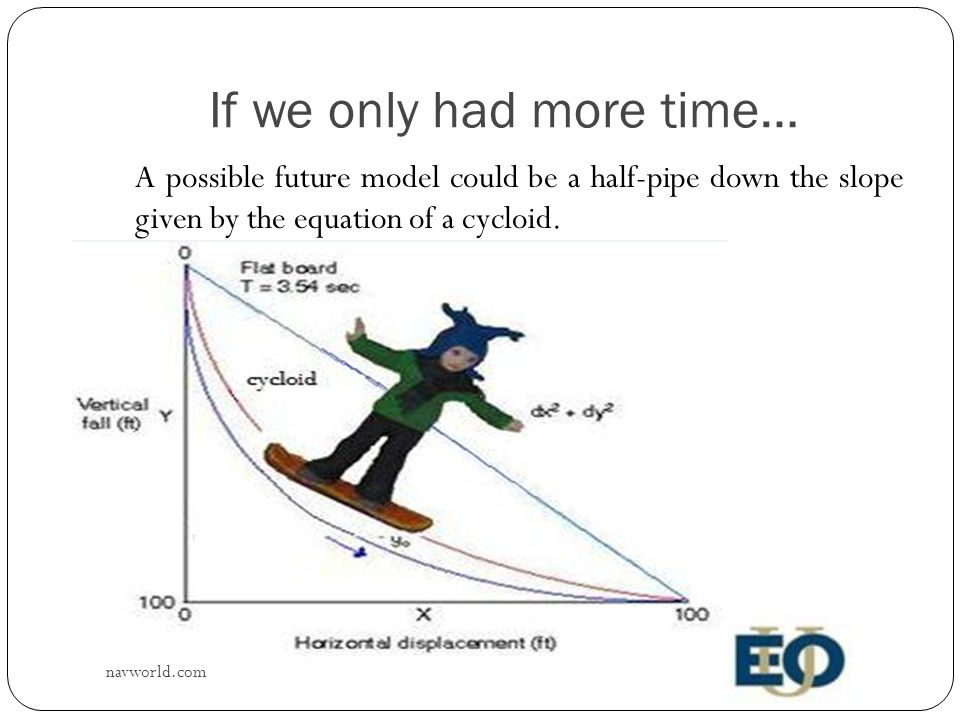 If we only had more time… A possible future model could be a half-pipe down the slope given by the equation of a cycloid.
