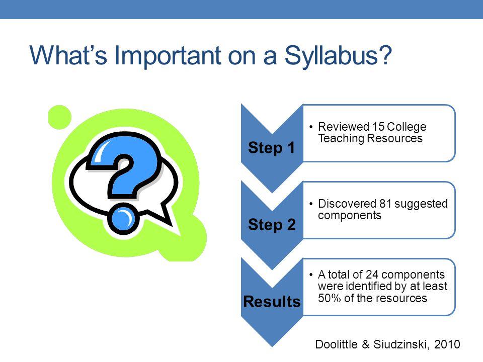 What's Important on a Syllabus? Doolittle & Siudzinski, 2010
