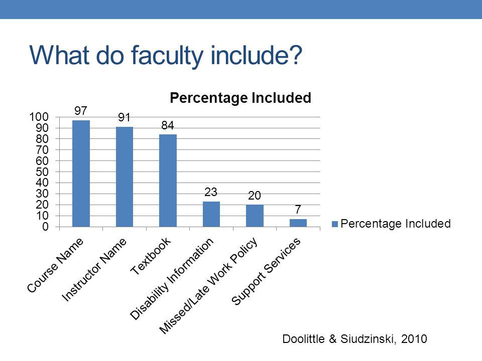 What do faculty include? Doolittle & Siudzinski, 2010