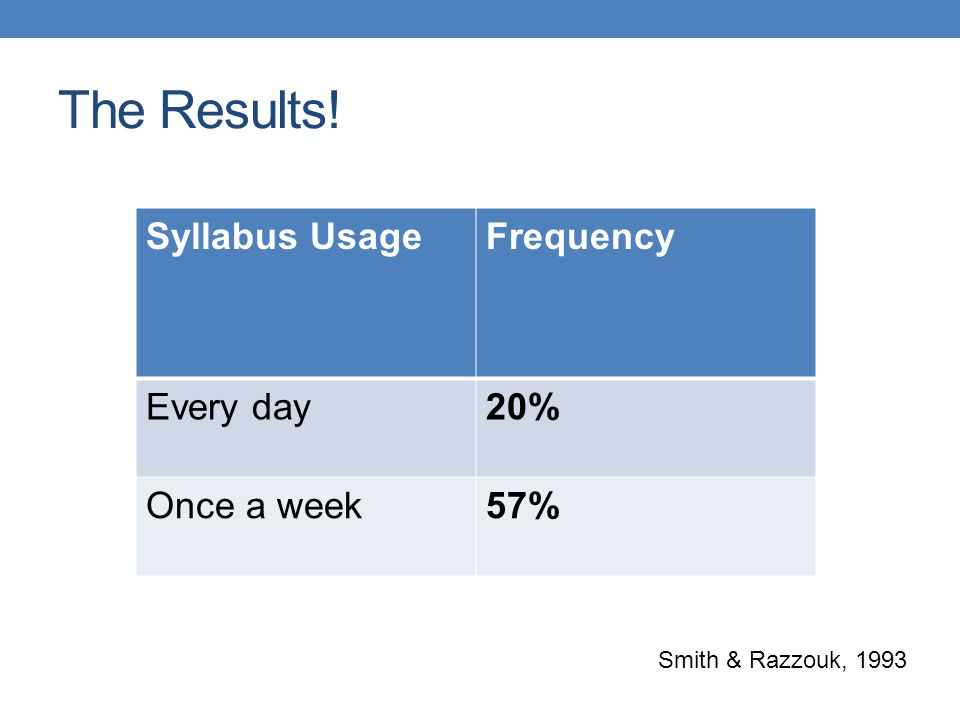 The Results! Syllabus UsageFrequency Every day20% Once a week57% Smith & Razzouk, 1993