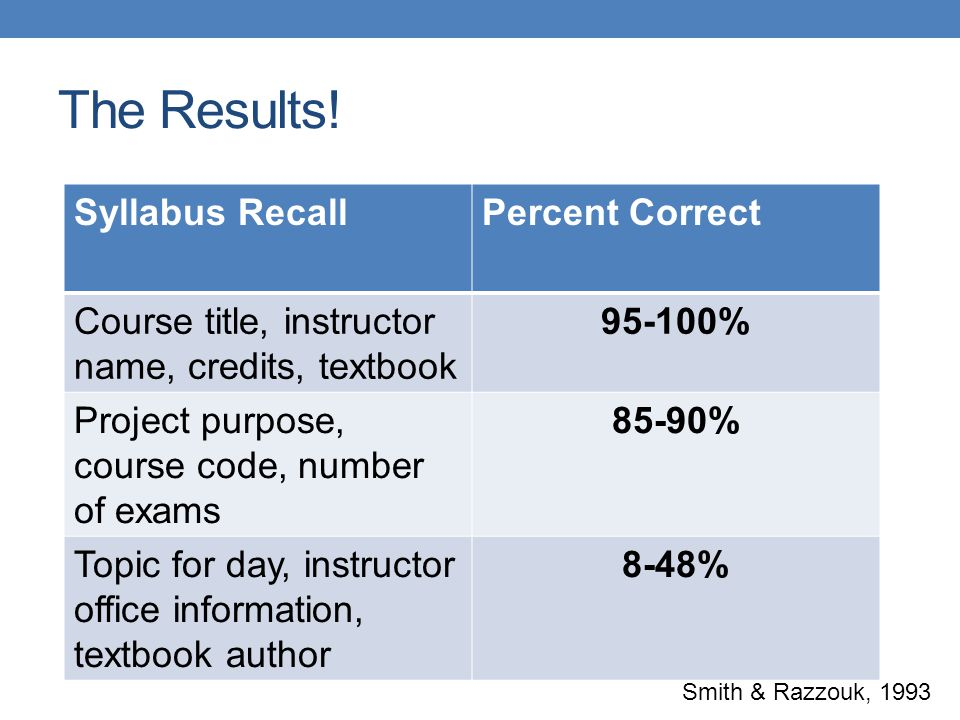 The Results! Syllabus RecallPercent Correct Course title, instructor name, credits, textbook 95-100% Project purpose, course code, number of exams 85-