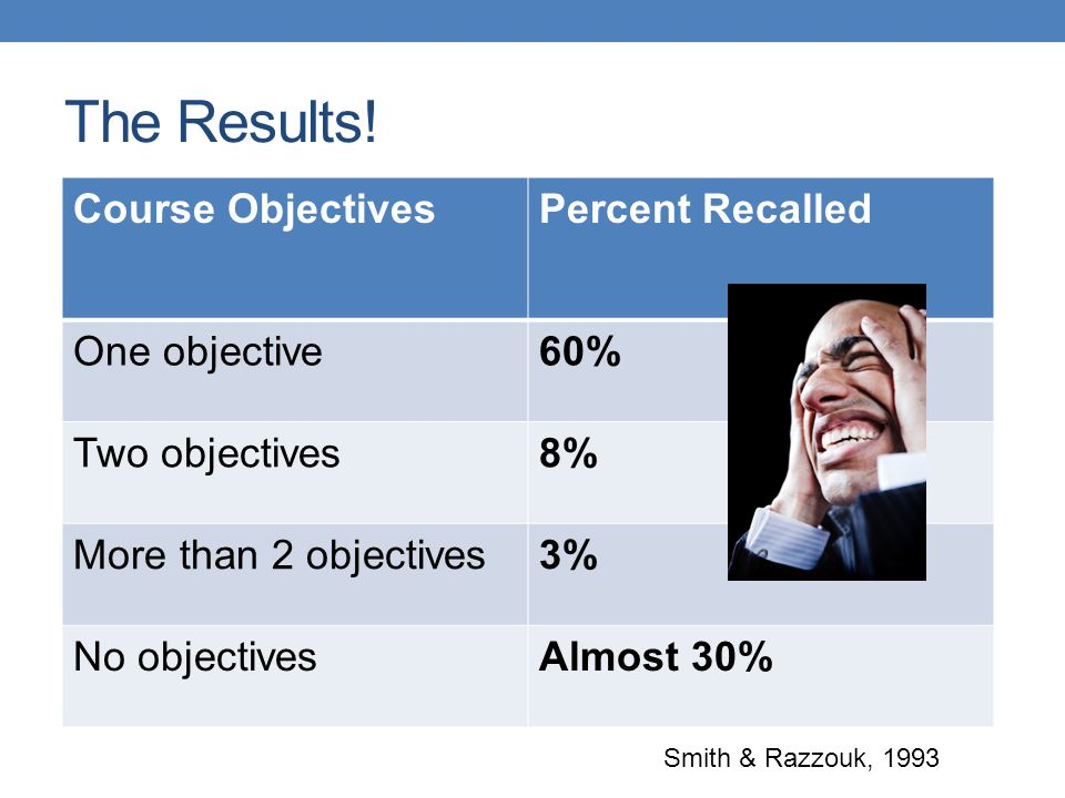 The Results! Course ObjectivesPercent Recalled One objective60% Two objectives8% More than 2 objectives3% No objectivesAlmost 30% Smith & Razzouk, 199