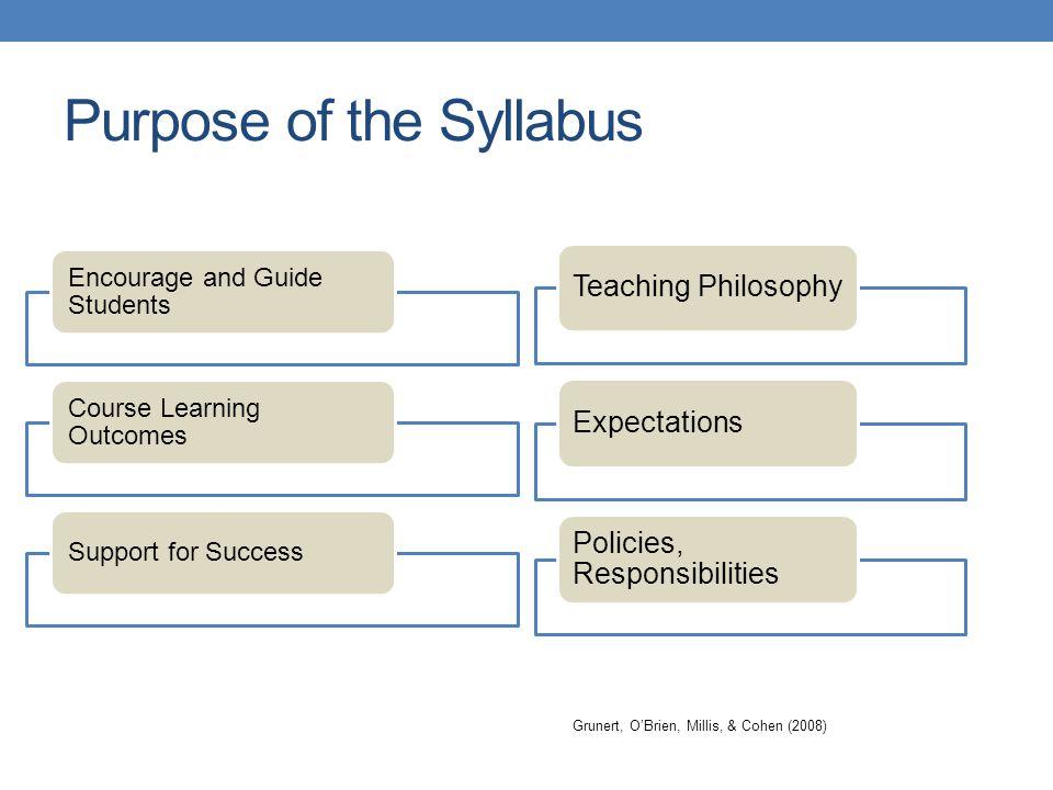 Purpose of the Syllabus Grunert, O'Brien, Millis, & Cohen (2008)