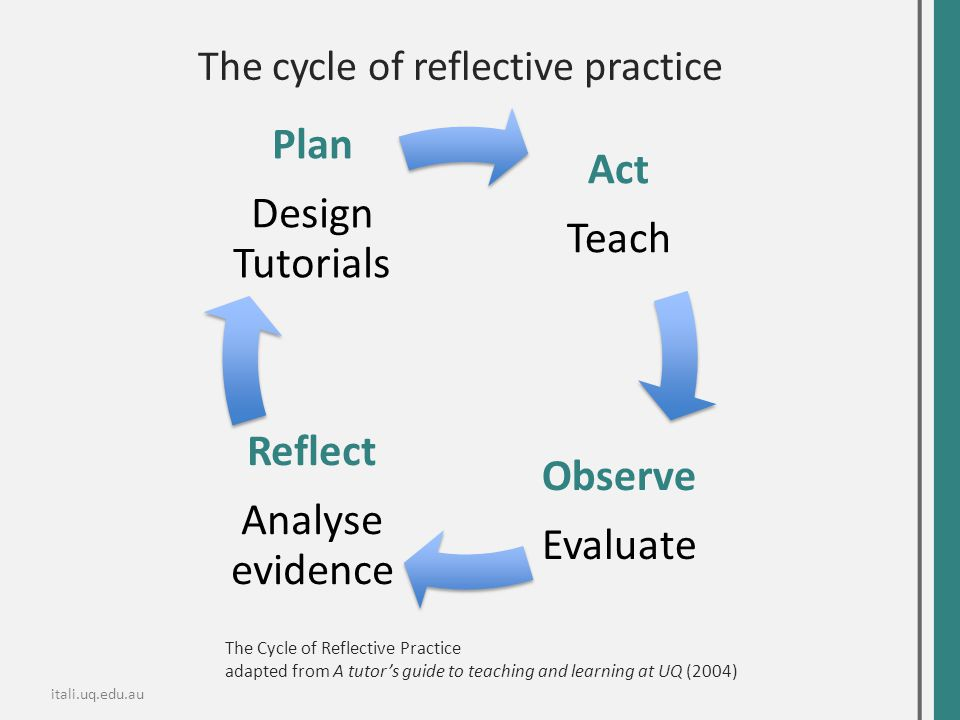 The cycle of reflective practice Act Teach Observe Evaluate Reflect Analyse evidence Plan Design Tutorials The Cycle of Reflective Practice adapted fr