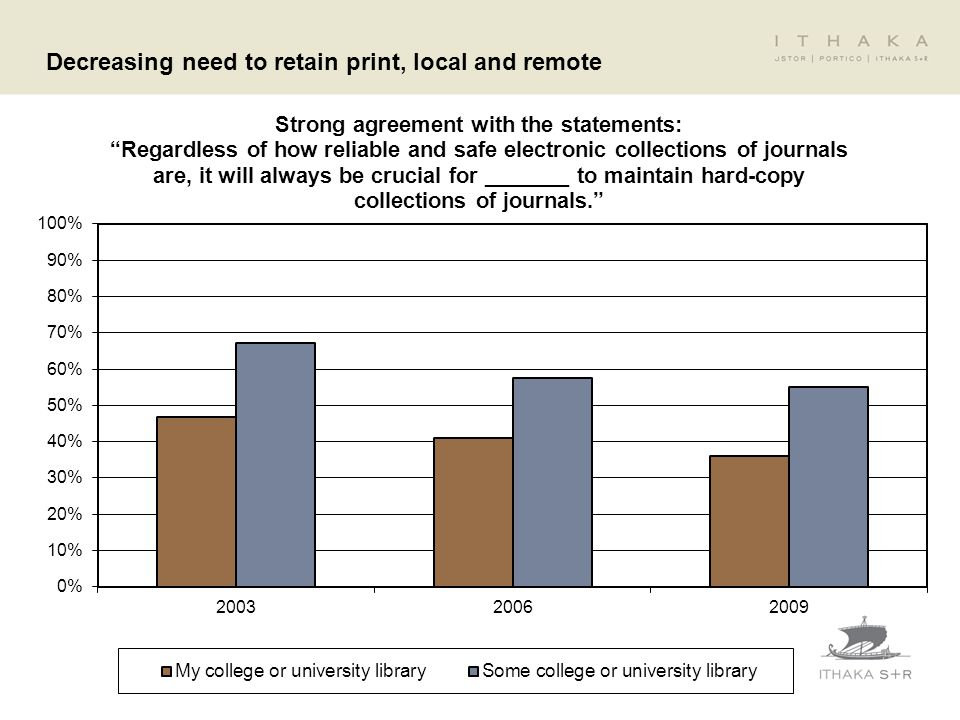 Decreasing need to retain print, local and remote