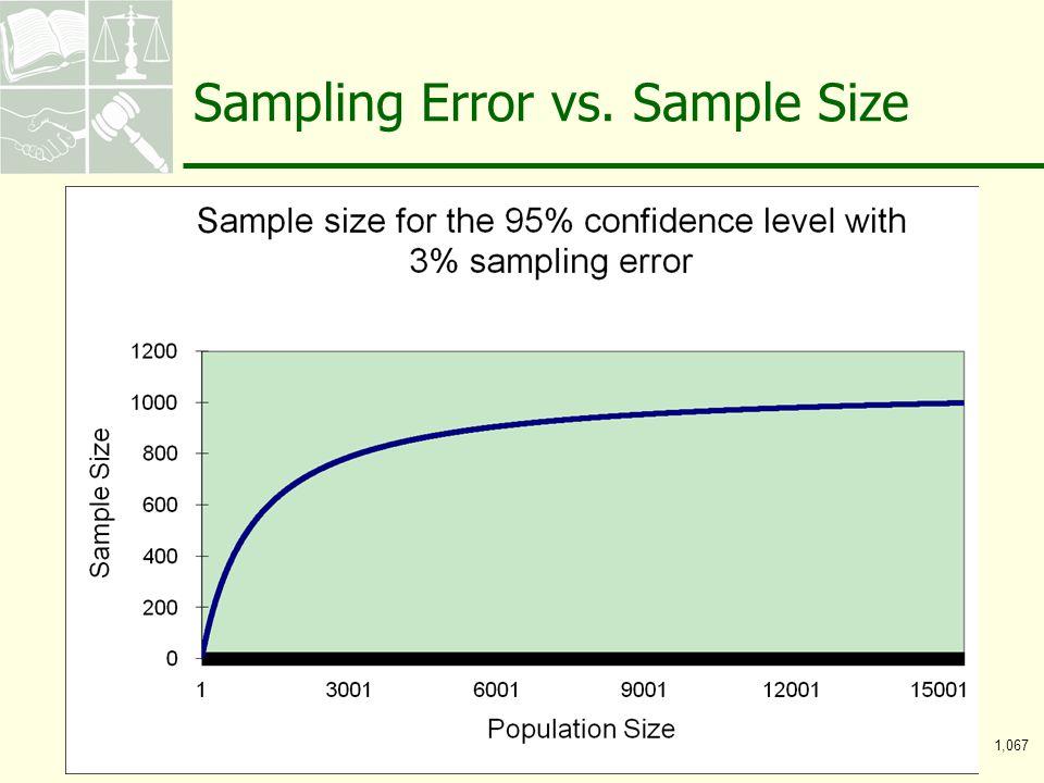 10 Sampling Error vs. Sample Size 1,067