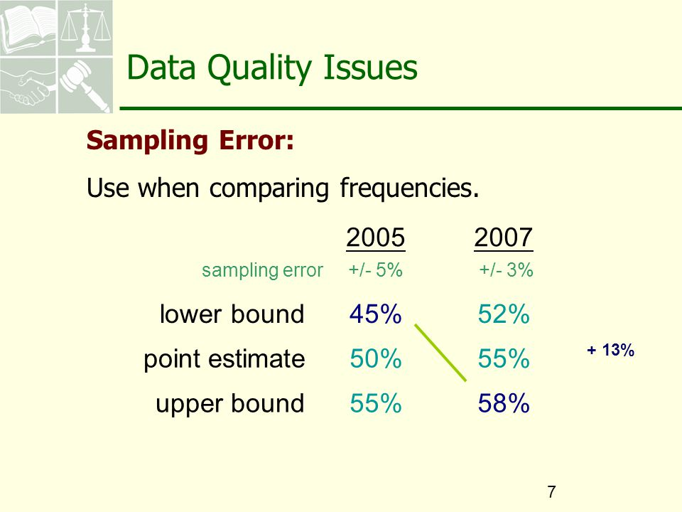 20052007 lower bound45%52% point estimate50%55% upper bound55%58% +/- 5%+/- 3% + 13% sampling error Data Quality Issues Sampling Error: Use when comparing frequencies.