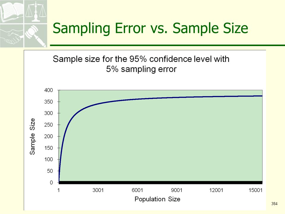 Sampling Error vs. Sample Size 384