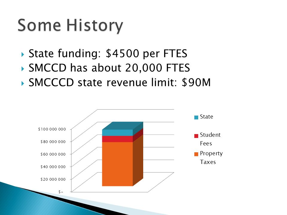  State funding: $4500 per FTES  SMCCD has about 20,000 FTES  SMCCCD state revenue limit: $90M