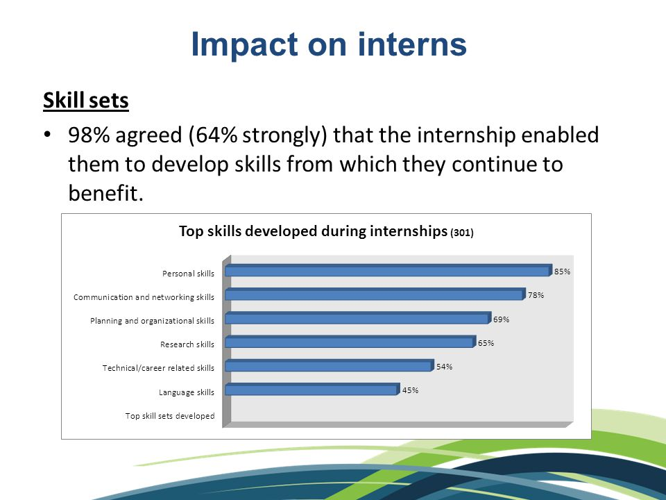 Impact on interns Skill sets 98% agreed (64% strongly) that the internship enabled them to develop skills from which they continue to benefit.