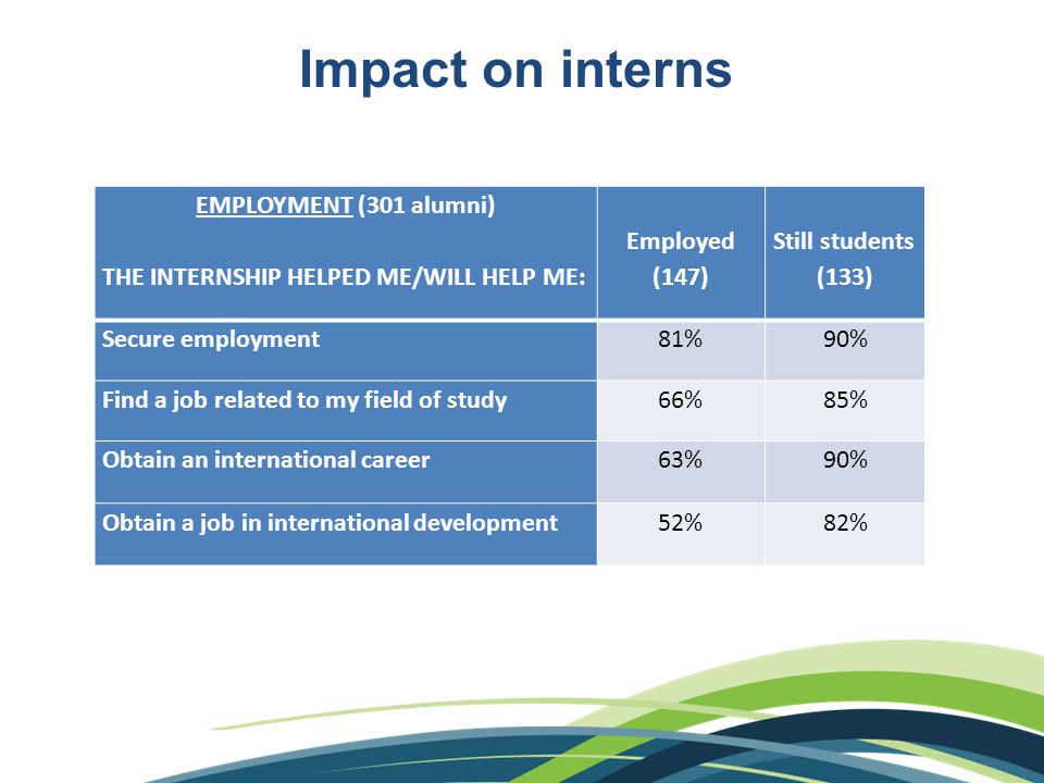 Impact on interns EMPLOYMENT (301 alumni) THE INTERNSHIP HELPED ME/WILL HELP ME: Employed (147) Still students (133) Secure employment81%90% Find a job related to my field of study66%85% Obtain an international career63%90% Obtain a job in international development52%82%