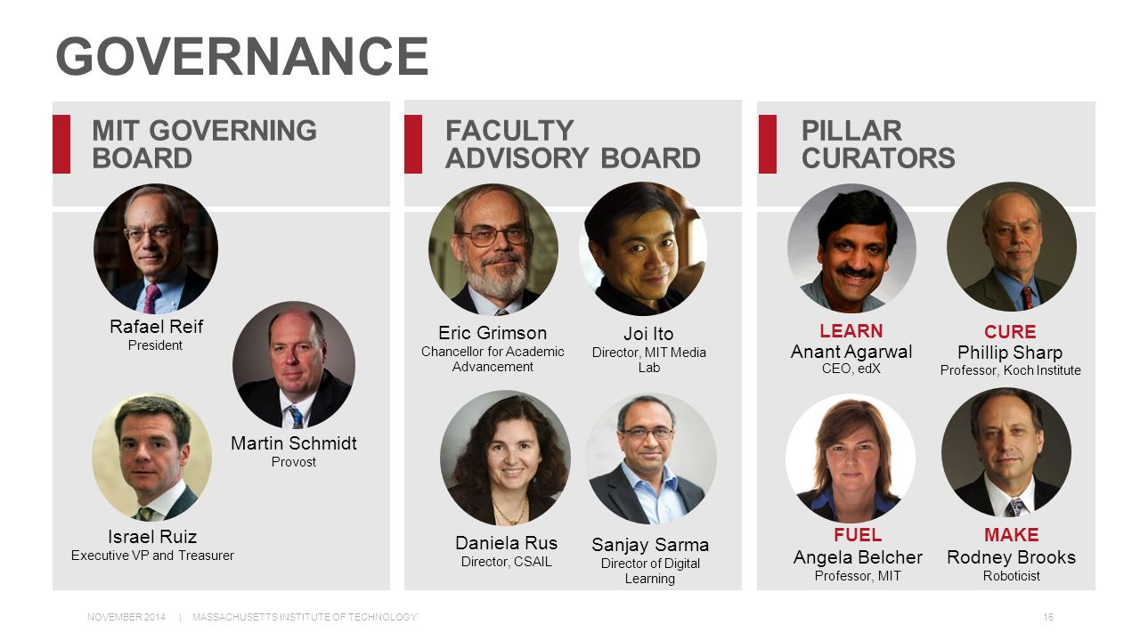 FACULTY ADVISORY BOARD Joi Ito Director, MIT Media Lab Sanjay Sarma Director of Digital Learning Daniela Rus Director, CSAIL Eric Grimson Chancellor for Academic Advancement 15 MIT GOVERNING BOARD Israel Ruiz Executive VP and Treasurer Martin Schmidt Provost Rafael Reif President GOVERNANCE PILLAR CURATORS LEARN Anant Agarwal CEO, edX FUEL Angela Belcher Professor, MIT MAKE Rodney Brooks Roboticist CURE Phillip Sharp Professor, Koch Institute NOVEMBER 2014 | MASSACHUSETTS INSTITUTE OF TECHNOLOGY