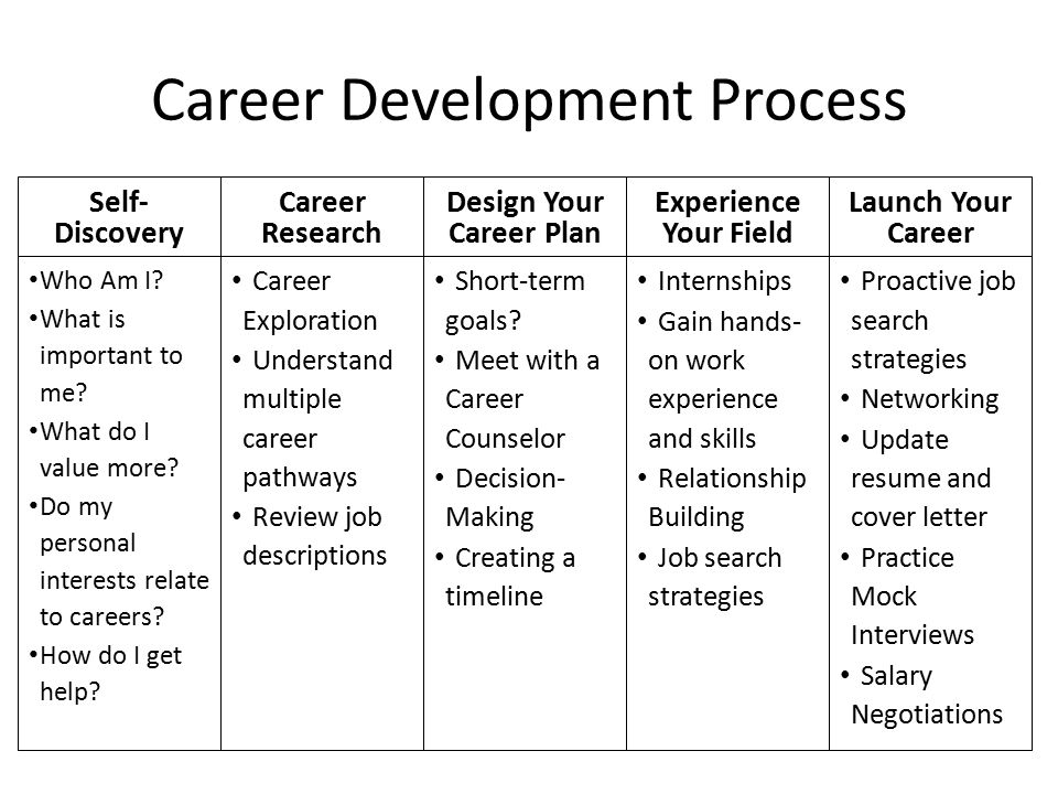 Career Development Process Who Am I? What is important to me? What do I value more? Do my personal interests relate to careers? How do I get help? Sel