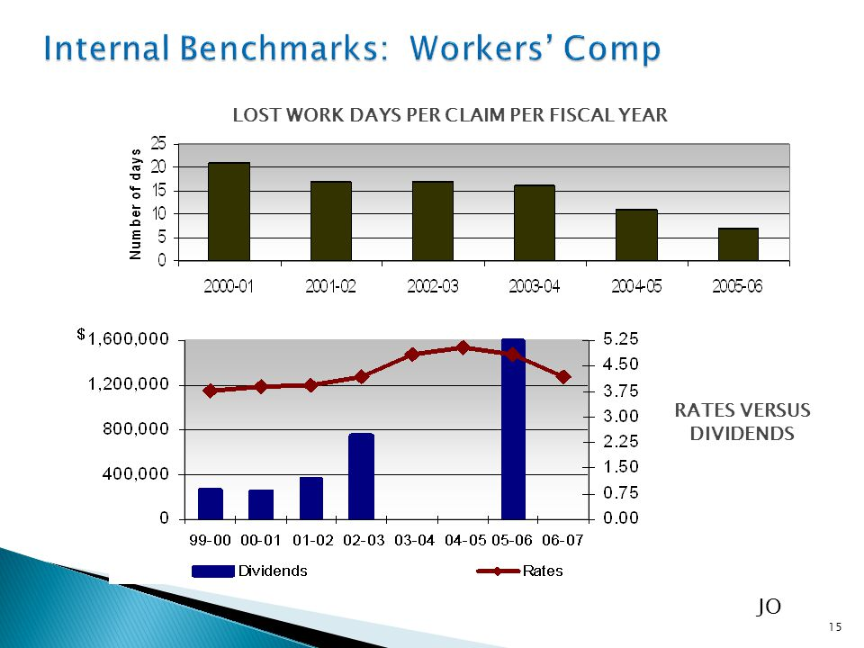 LOST WORK DAYS PER CLAIM PER FISCAL YEAR RATES VERSUS DIVIDENDS 15 JO