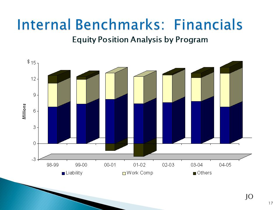 CONSOLIDATED BALANCE SHEET Equity Position Analysis by Program CONSOLIDATED BALANCE SHEET 17 JO
