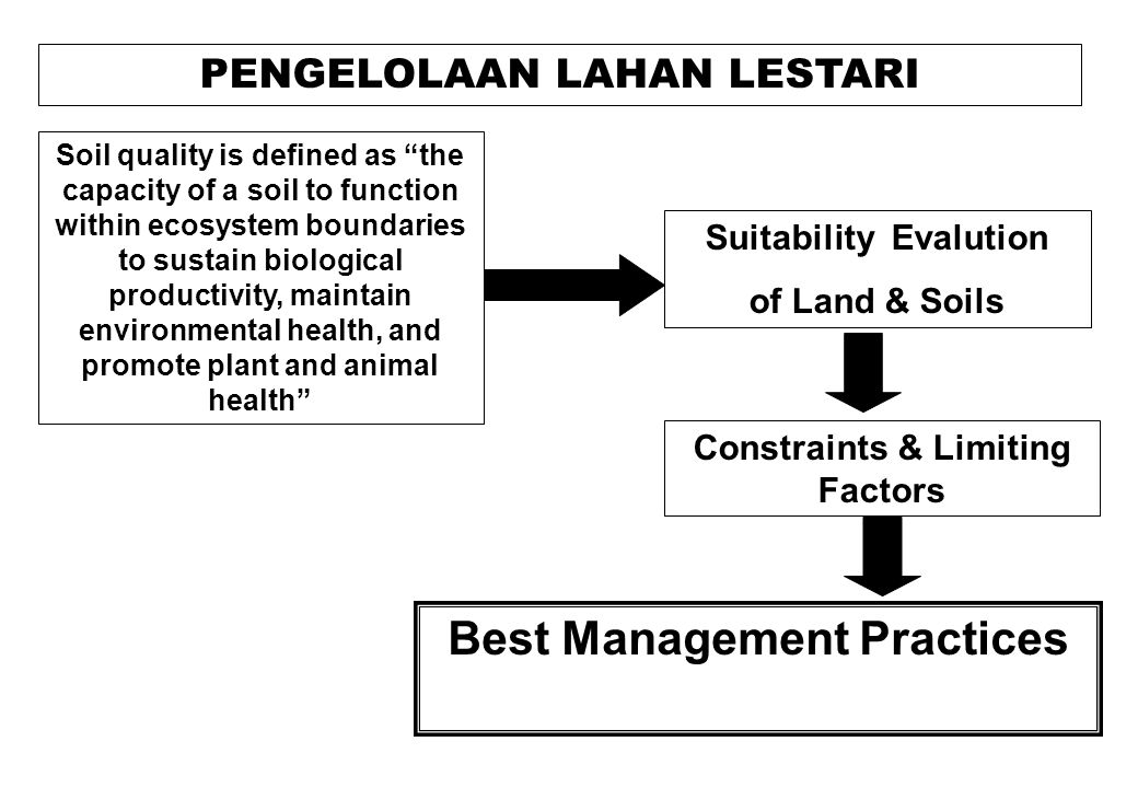 """PENGELOLAAN LAHAN LESTARI Soil quality is defined as """"the capacity of a soil to function within ecosystem boundaries to sustain biological productivit"""