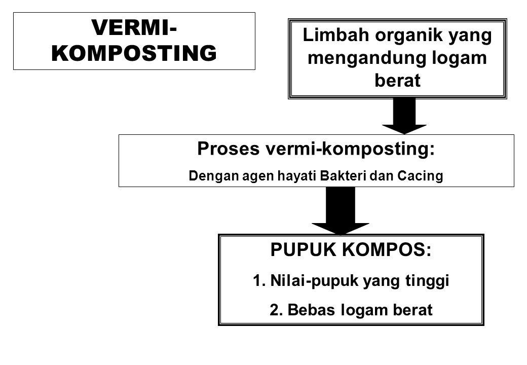 VERMI- KOMPOSTING Limbah organik yang mengandung logam berat Proses vermi-komposting: Dengan agen hayati Bakteri dan Cacing PUPUK KOMPOS: 1. Nilai-pup
