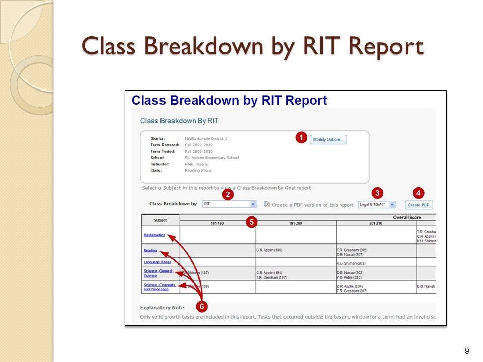 Class Breakdown by RIT Report 9