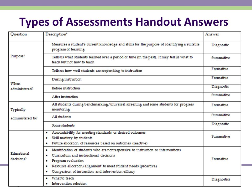 National Center on Response to Intervention 15 Types of Assessments Handout Answers