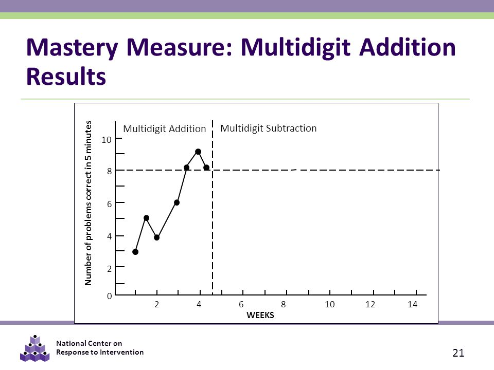 National Center on Response to Intervention 10 8 6 4 2 0 WEEKS Number of problems correct in 5 minutes Multidigit Addition Multidigit Subtraction 2468101214 Mastery Measure: Multidigit Addition Results 21