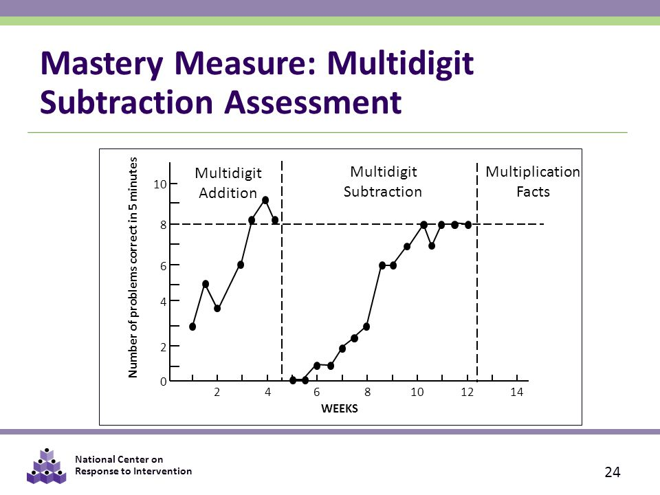 National Center on Response to Intervention Mastery Measure: Multidigit Subtraction Assessment 24