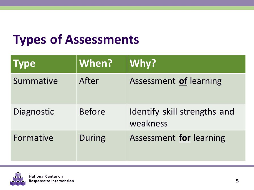 National Center on Response to Intervention Types of Assessments 5 TypeWhen Why.