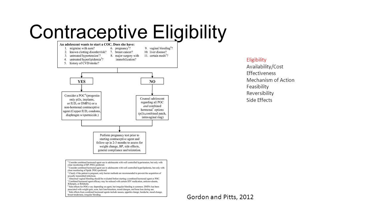 Contraceptive Eligibility Gordon and Pitts, 2012 Eligibility Availability/Cost Effectiveness Mechanism of Action Feasibility Reversibility Side Effects