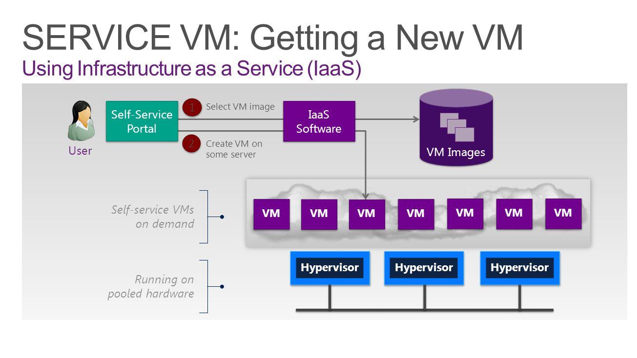 VM User VM Images Self-Service Portal IaaS Software VM Select VM image 1 1 Create VM on some server 2 2 Self-service VMs on demand Running on pooled h