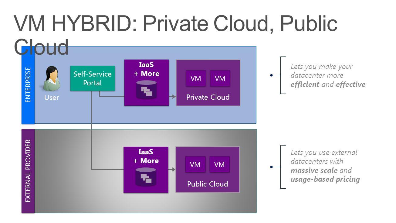 ENTERPRISE User EXTERNAL PROVIDER IaaS + More IaaS + More Public Cloud VM Private Cloud VM Lets you make your datacenter more efficient and effective