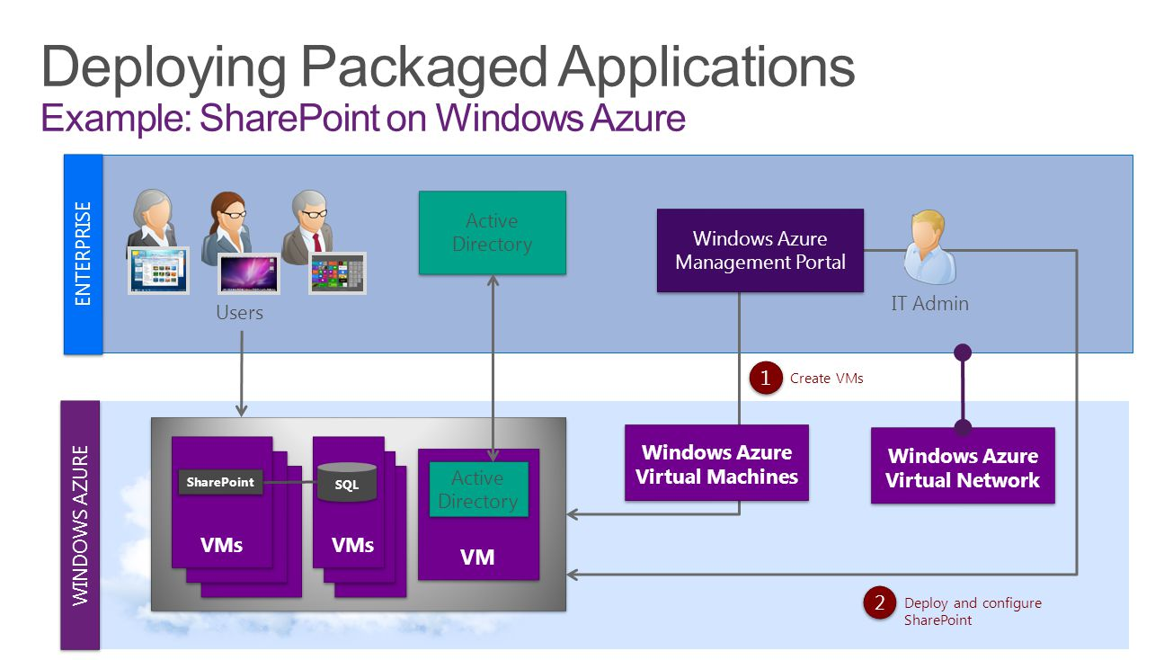 WINDOWS AZURE ENTERPRISE IT Admin Users Windows Azure Virtual Machines 1 1 Create VMs VMs SharePoint SQL 2 2 Deploy and configure SharePoint Active Di
