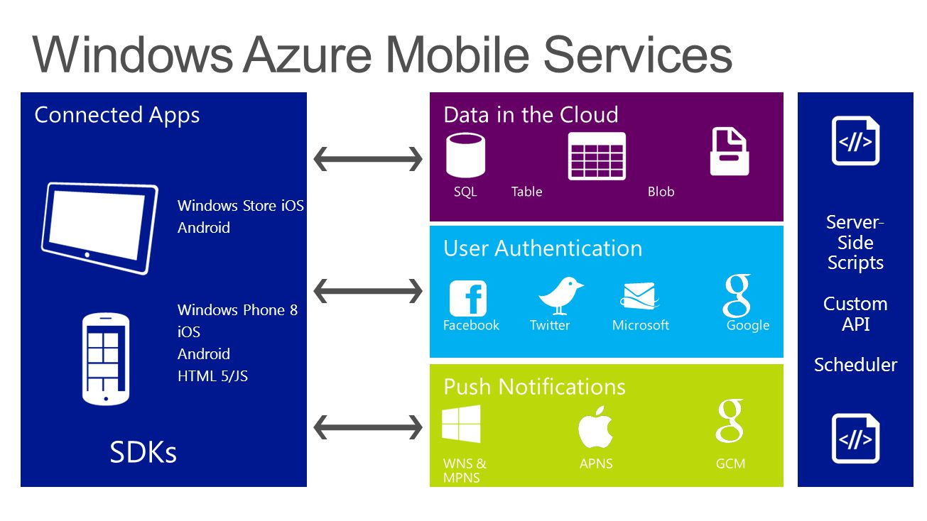 Windows Store iOS Android Windows Phone 8 iOS Android HTML 5/JS SDKs Server- Side Scripts Custom API Scheduler