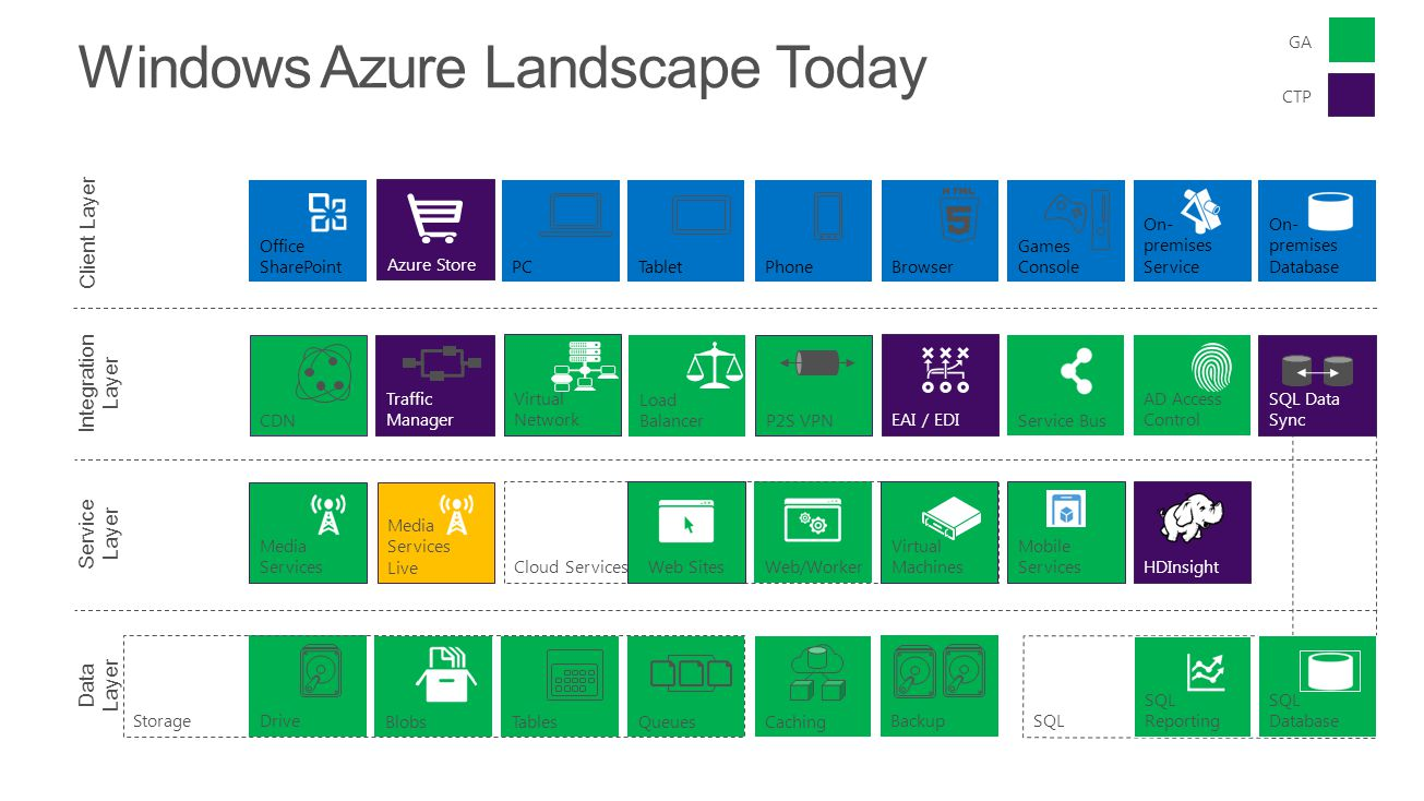 Windows Azure Landscape Today Data Layer Service Layer Integration Layer Client Layer PC Games ConsolePhoneTabletBrowser On- premises Service On- prem