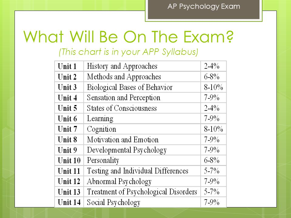 AP Exam Scores 5 = extremely well qualified approx.