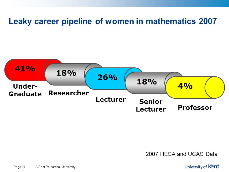 A Post Patriarchal UniversityPage 10 41% Under- Graduate Researcher Lecturer Senior Lecturer Professor 18% 26% 18% 4% Leaky career pipeline of women in mathematics 2007 2007 HESA and UCAS Data