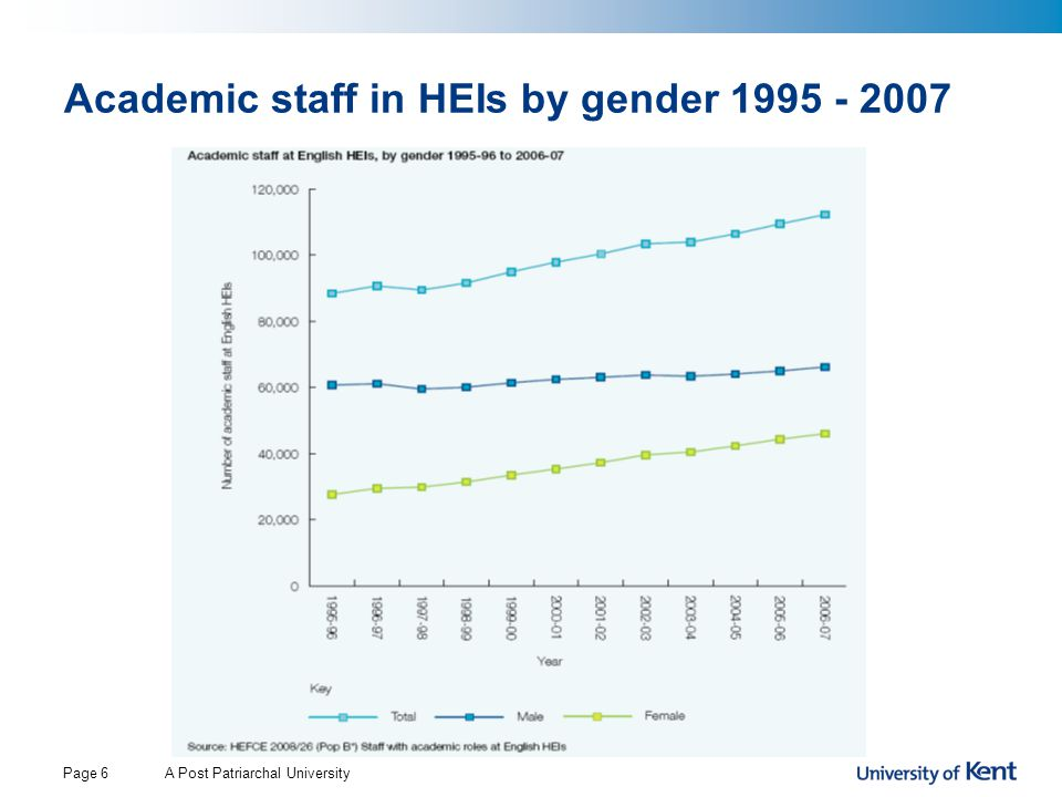 Academic staff in HEIs by gender 1995 - 2007 Page 6A Post Patriarchal University