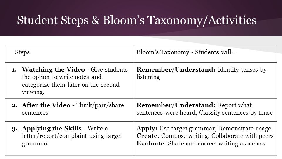 Student Steps & Bloom's Taxonomy/Activities StepsBloom's Taxonomy - Students will...