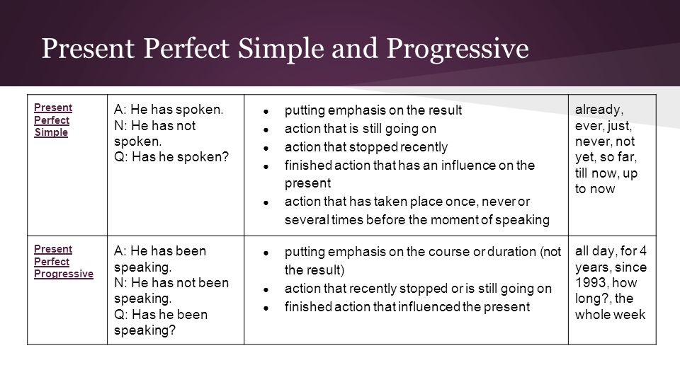 Present Perfect Simple and Progressive Present Perfect Simple A: He has spoken.