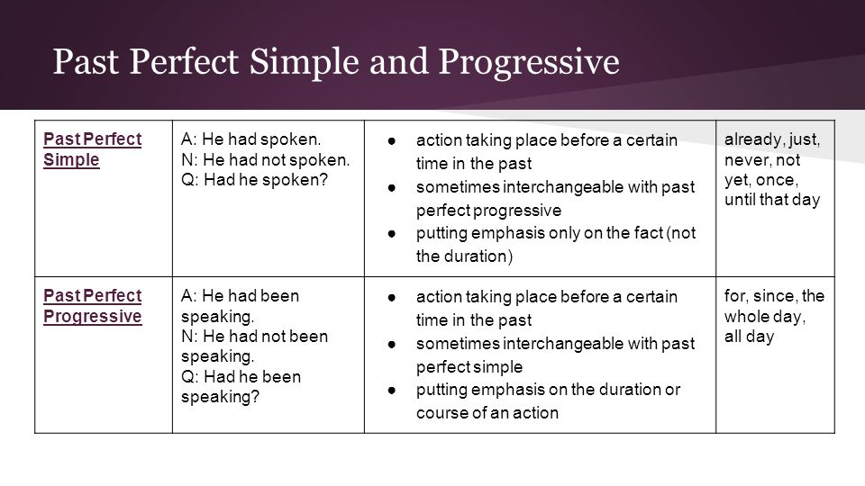 Past Perfect Simple and Progressive Past Perfect Simple A: He had spoken.